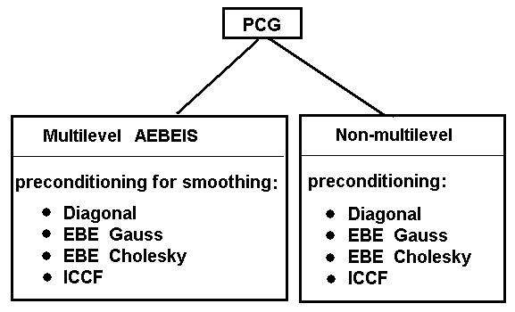 Help: Iterative Solver Parameters - General Information