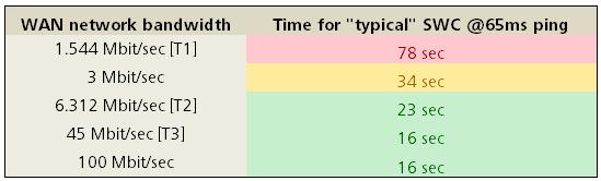 Pomoc: Bandwidth Requirements for Revit Server