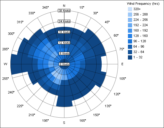 Annual Wind Rose Revit Products Autodesk Knowledge Network