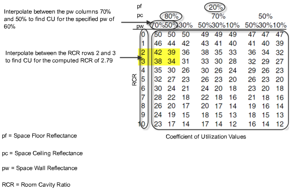 Coefficients of Utilization