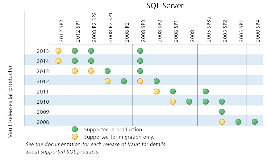 Phase 2–Upgrade SQL | Vault Products | Autodesk Knowledge
