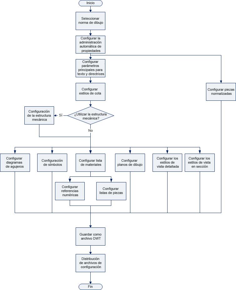 Ayuda: Acerca de la configuración de AutoCAD Mechanical