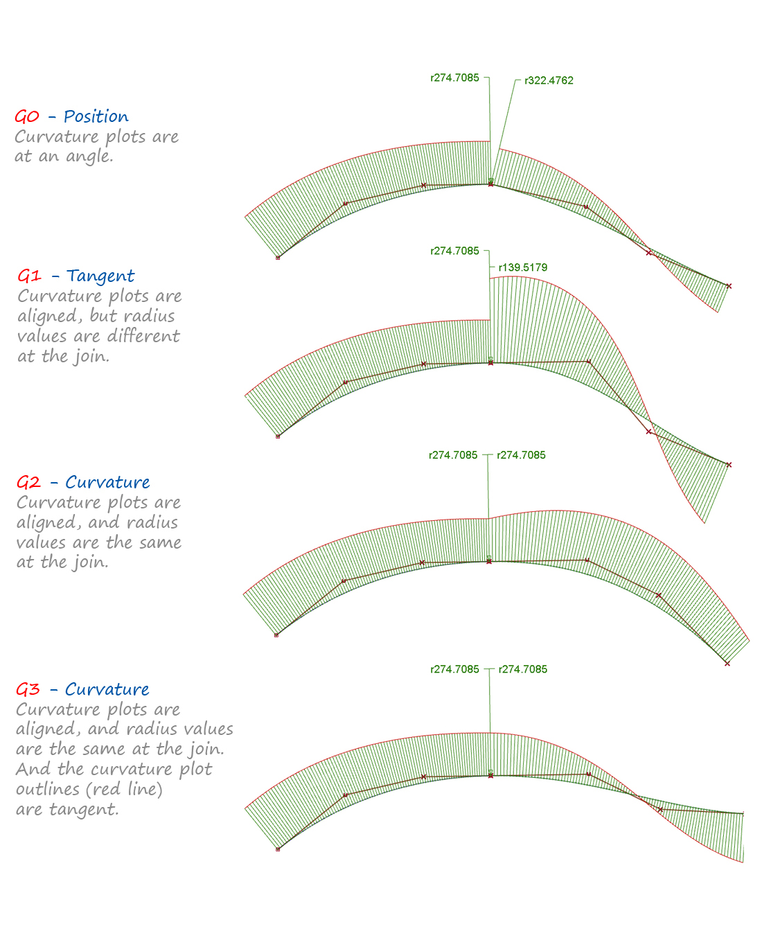 Evaluation 1: Curve Curvature | Alias Products | Autodesk