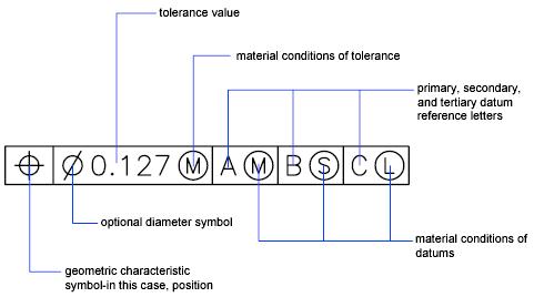 About Geometric Tolerances Autocad 2016 Autodesk Knowledge Network