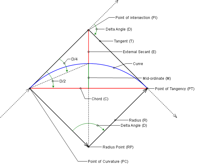 To Calculate Curve Parameters Civil 3d 2016 Autodesk Knowledge