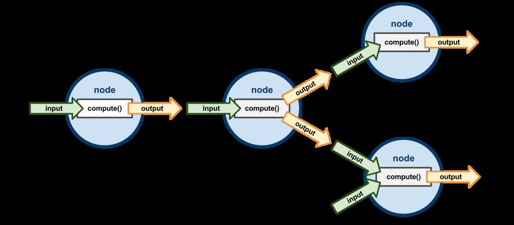 Maya Help: Dependency Graph Plug-in Basics