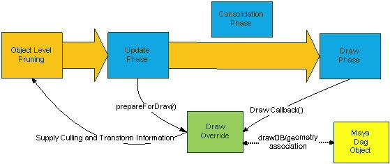 Maya Help: Draw Overrides