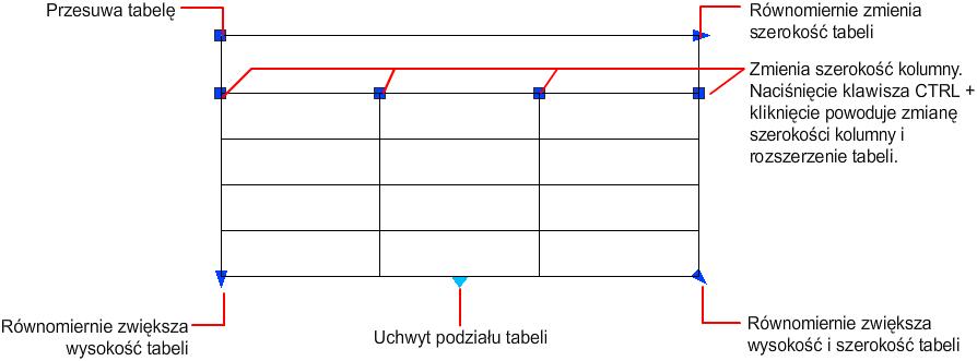 Autocad 2016 Pomoc Modyfikowanie Tabel