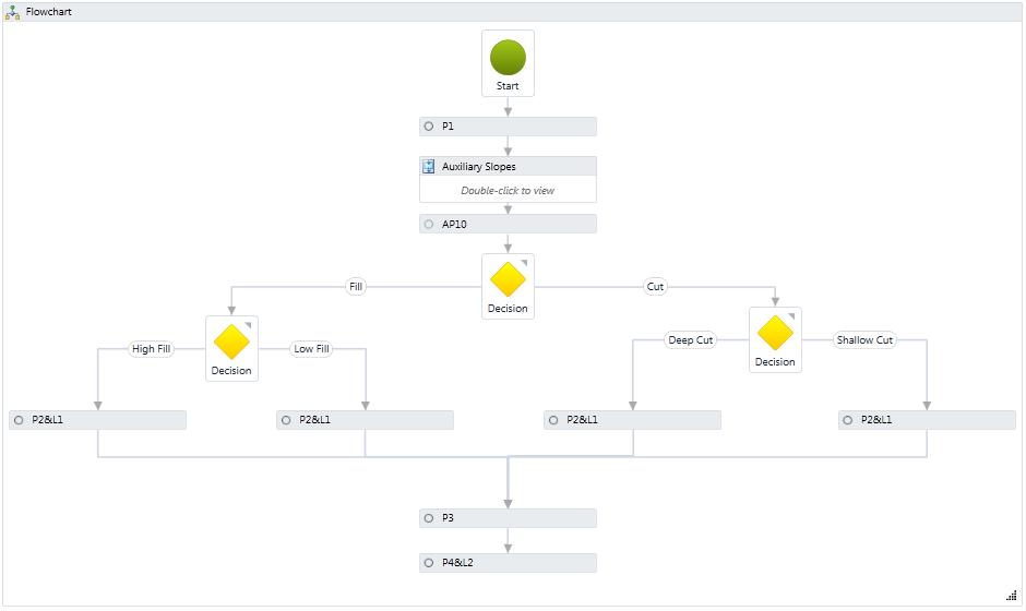 Flowchart Define Create A Flowchart
