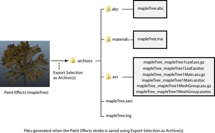 Maya Help: Custom archive primitives