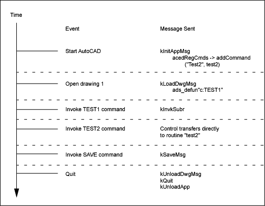 Sequence of Events in an ObjectARX Application | Search