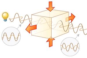 複屈折に関して(概念) | Moldflo...