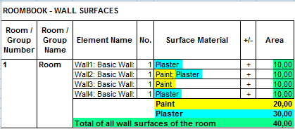 Given A Clear Wall Height Of 2.75 M And The Brick Wall Covered With Plaster  And The Concrete Walls Covered With Wall Paper, The Excel Output Is As  Follows: