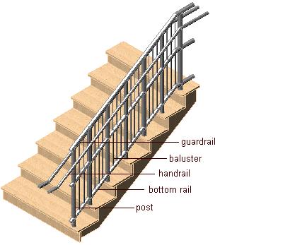 Superior Railing Components