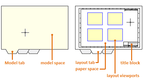 About Layouts | AutoCAD 2018 | Autodesk Knowledge Network
