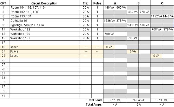 Help: Rebalance loads on a panel schedule