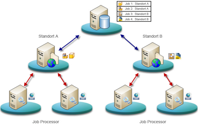 Job-Server-Administration   Vault-Produkte 2019   Autodesk Knowledge ...