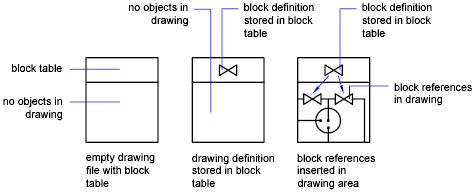 About Inserting Blocks   AutoCAD 2019   Autodesk Knowledge
