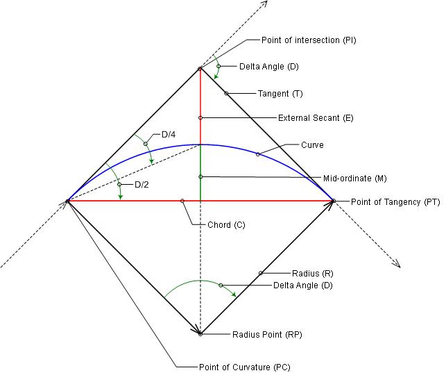 Curve Calculator Dialog Box | Civil 3D 2019 | Autodesk
