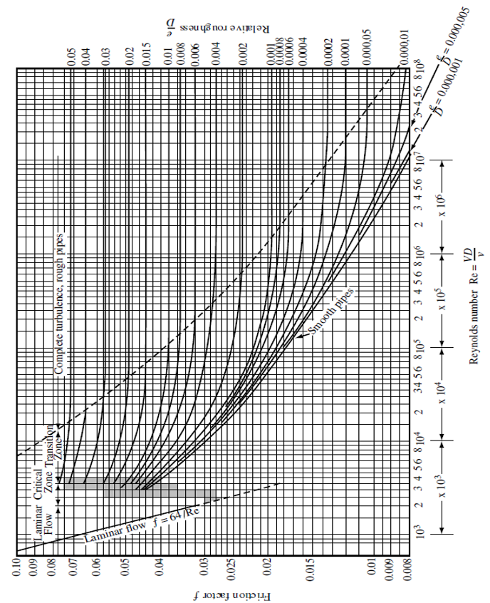 Moody Diagram For The Darcy Weisbach Friction Factor Moldflow