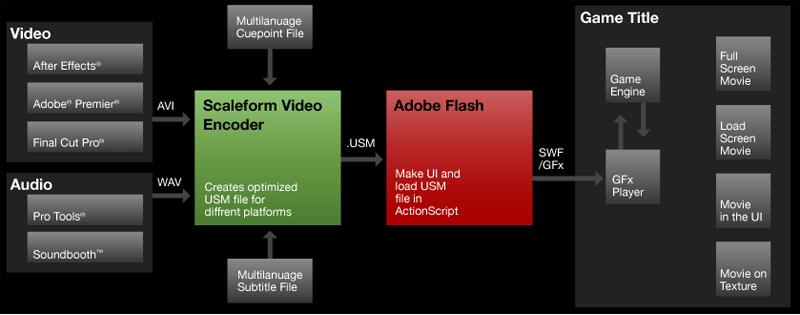 Scaleform Help: About Scaleform Video